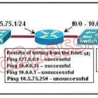 Routing and Switching Essentials Version 6 – RSE Practice Final