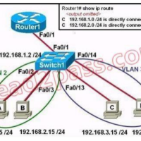 Routing and Switching Essentials Version 6 – RSE 6.0 Chapter 8 Exam